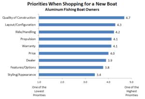 Most Important Attributes - Aluminum Fishing Boats