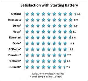 Satisfaction by Battery Brand