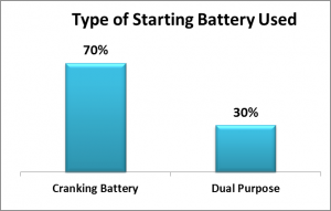 Starting Battery Types