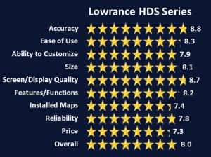 Lowrance HDS Series