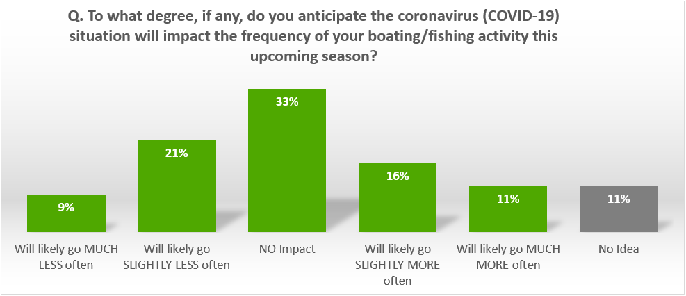 Coronavirus Impact on Boating Activity