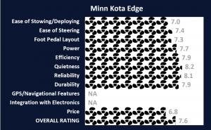 Minn Kota Edge Ratings