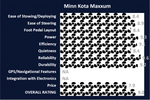 Minn Kota Maxxum Ratings
