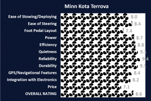 Minn Kota Terrova Ratings