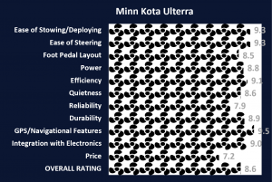 Minn Kota Ulterra Ratings