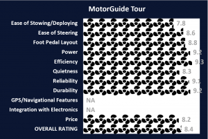 MotorGuide Tour Ratings