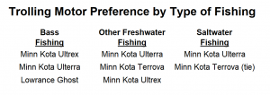 Trolling Motor Preference by Type of Fishing