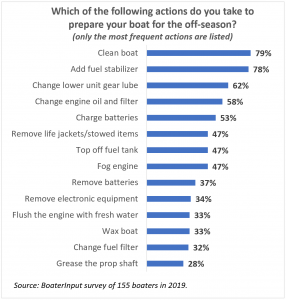 Boat Winterization Checklist