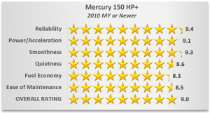 Mercury Outboard Ratings - 150 HP+