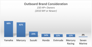 Outboard Brand Consideration - 150 HP+