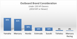 Top Rated Outboard Motors - Brand Consideration