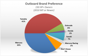 Outboard Brand Preference - 150 HP+
