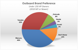 Top Rated Outboard Motors - Brand Preference