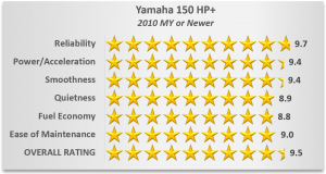 Yamaha Outboard Ratings - 150 HP+
