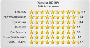 Yamaha Outboard Ratings - 150 HP+