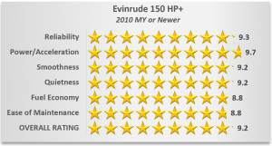 Evinrude Outboard Ratings - 150 HP+