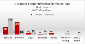 Outboard Brand Preference by Water Type