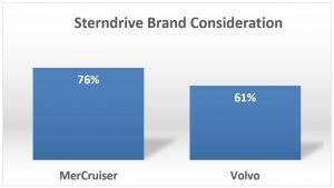 MerCruiser vs Volvo Brand Consideration