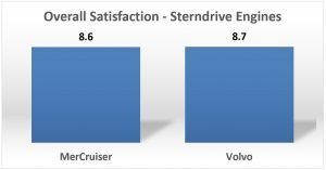 MerCruiser vs Volvo Overall Satisfaction